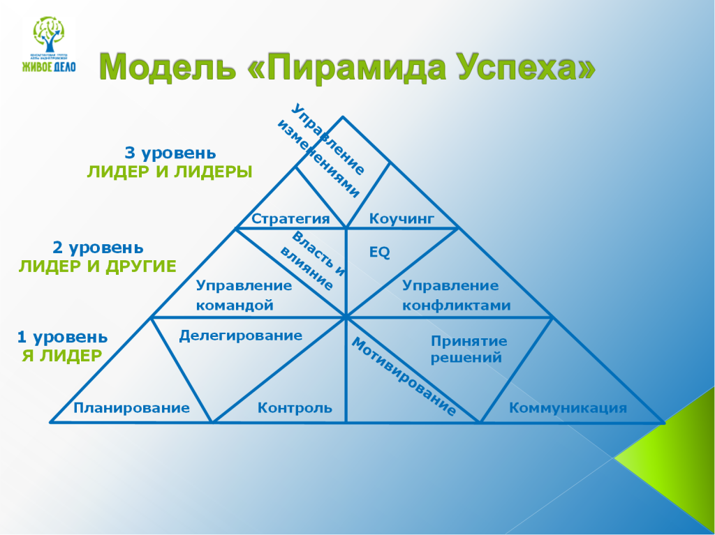 Пирамида Успеха_Алена Сысоева